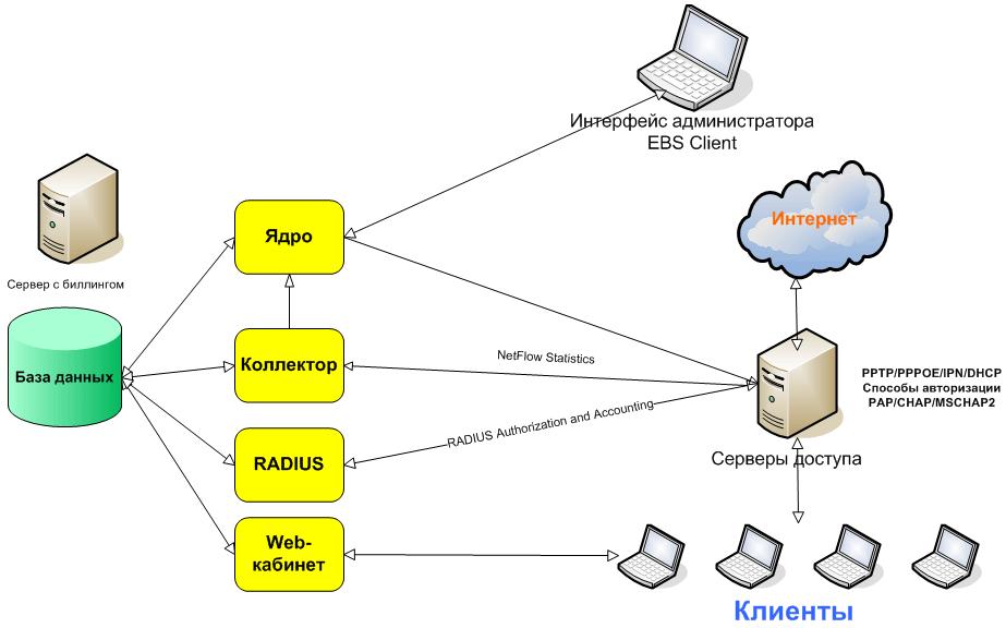 Структура биллинговой системы